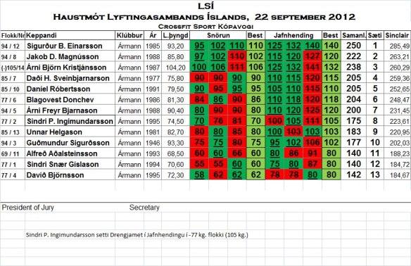 Haustmót LSÍ 2012 úrslit kk